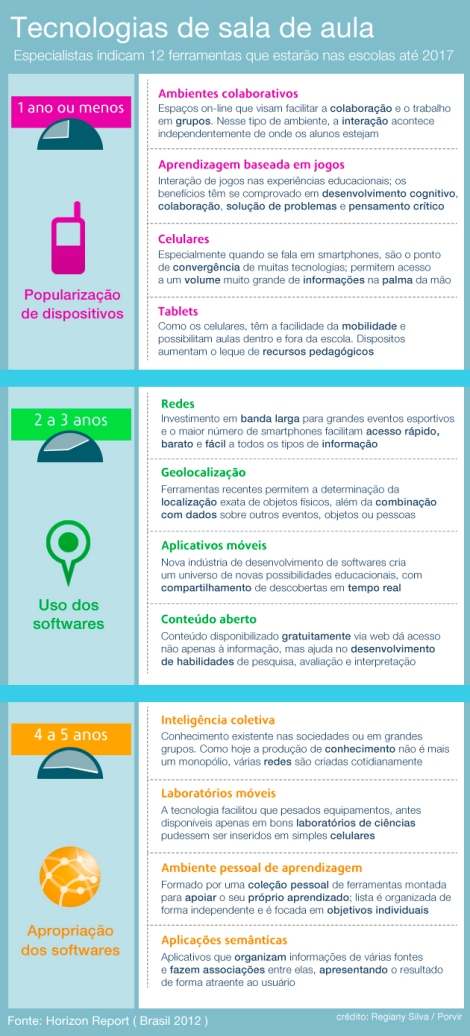 Infográfico Tecnologias de sala de aula